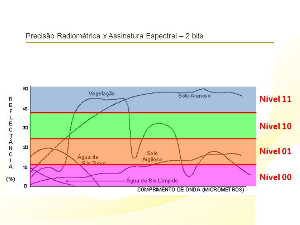 Precisão Radiométrica x Assinatura Espectral – 2 bits