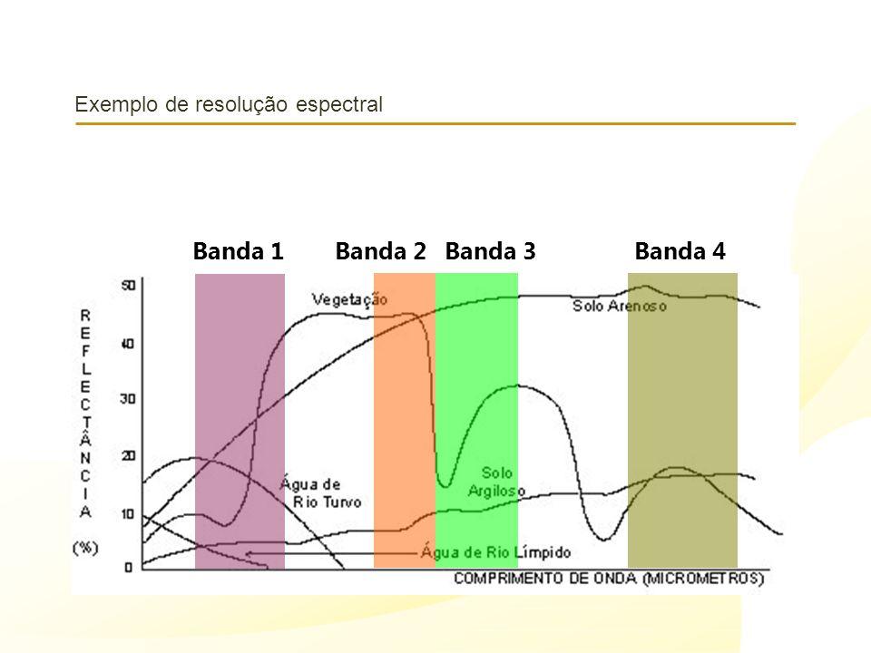 Exemplo de resolução espectral