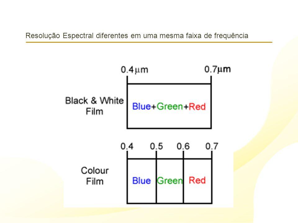 Resolução Espectral diferentes em uma mesma faixa de frequência