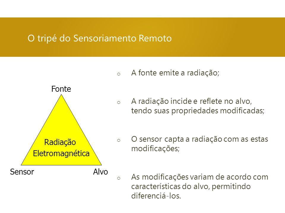 O tripé do Sensoriamento Remoto