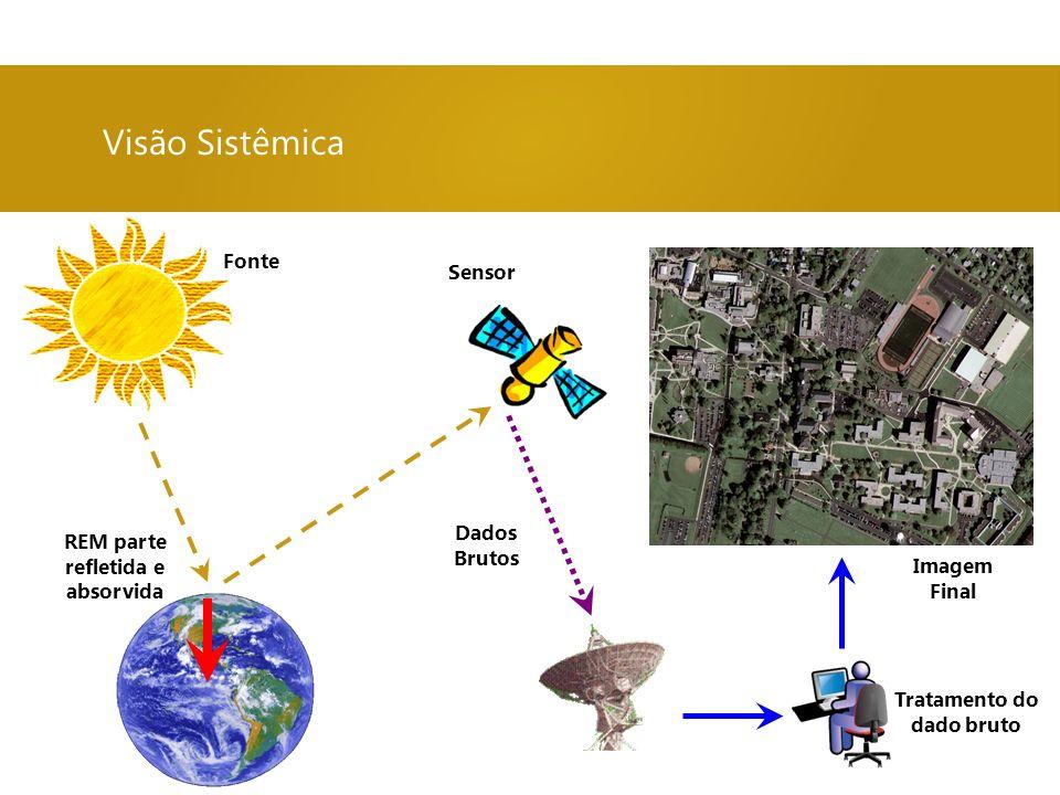 Visão Sistêmica Fonte Sensor Dados REM parte Brutos refletida e