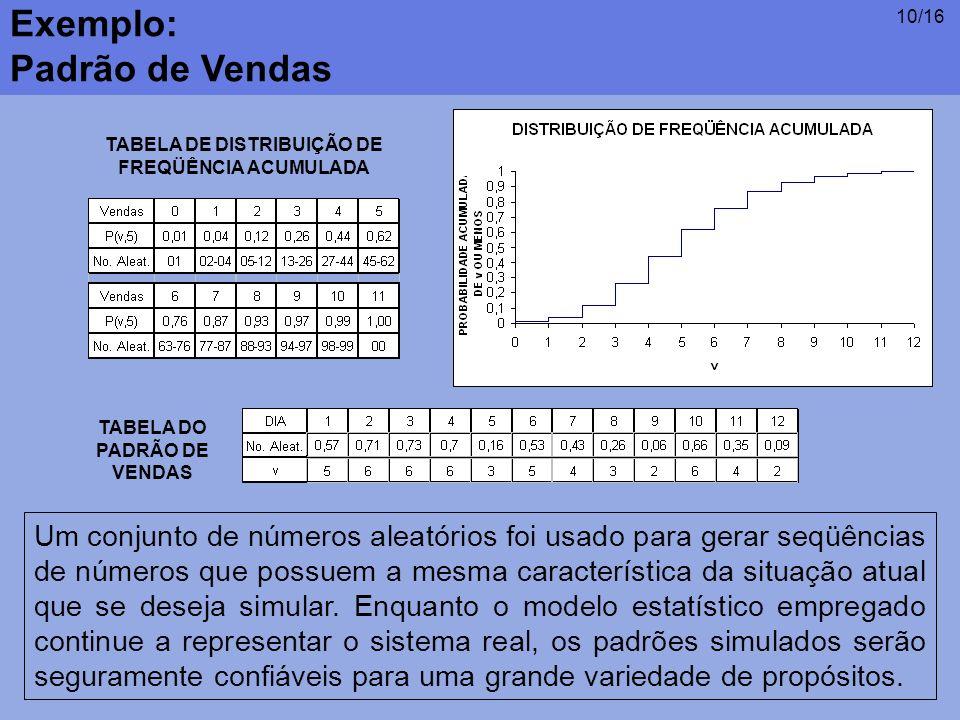 TABELA DE DISTRIBUIÇÃO DE FREQÜÊNCIA ACUMULADA