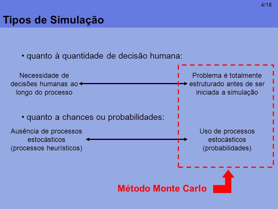 Tipos de Simulação Método Monte Carlo