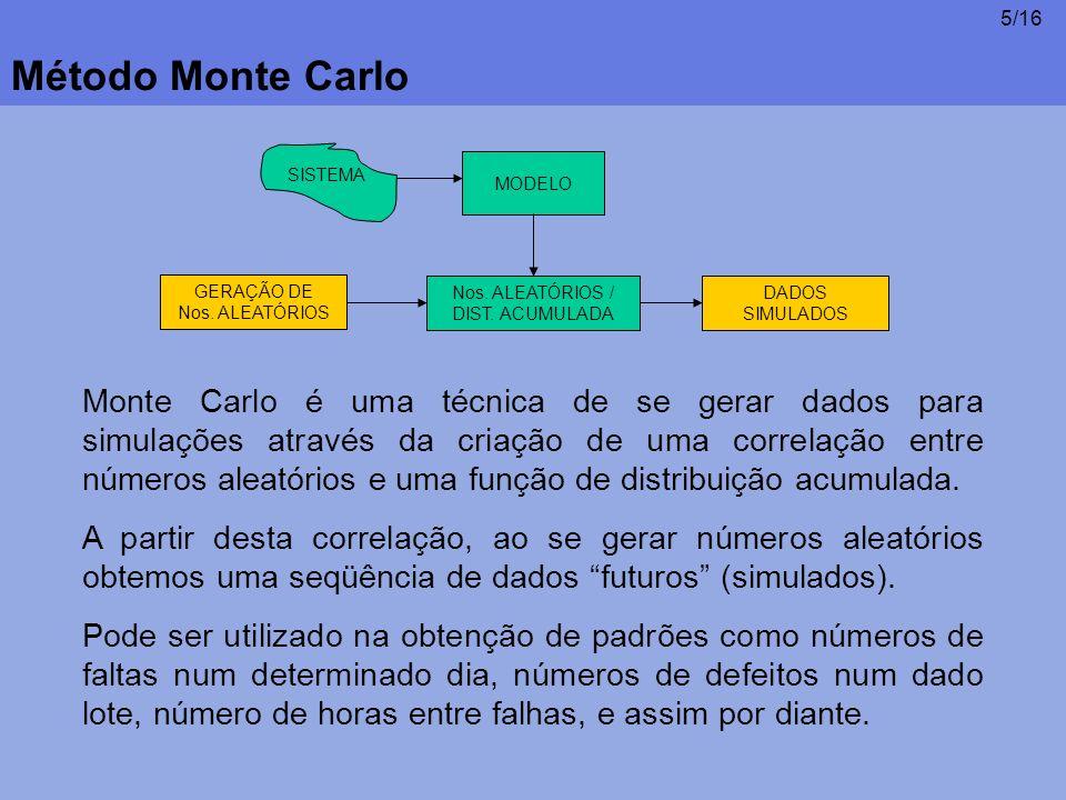 Método Monte Carlo SISTEMA. MODELO. GERAÇÃO DE Nos. ALEATÓRIOS. Nos. ALEATÓRIOS / DIST. ACUMULADA.