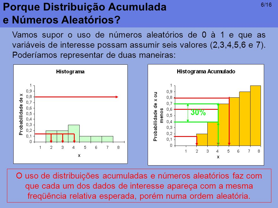 Porque Distribuição Acumulada e Números Aleatórios