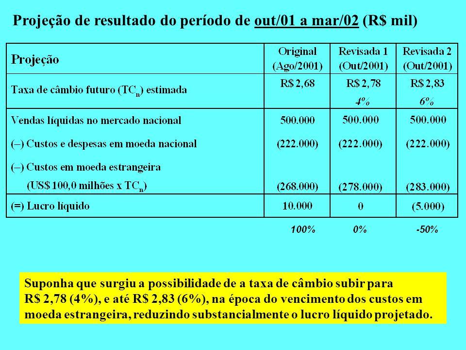 Projeção de resultado do período de out/01 a mar/02 (R$ mil)