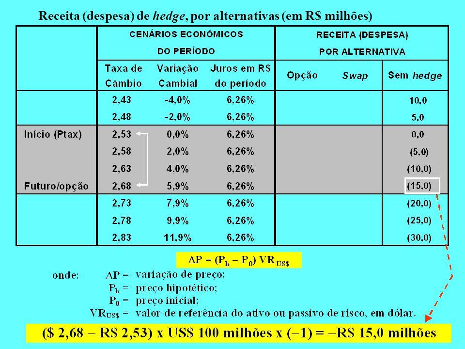 Receita (despesa) de hedge, por alternativas (em R$ milhões)