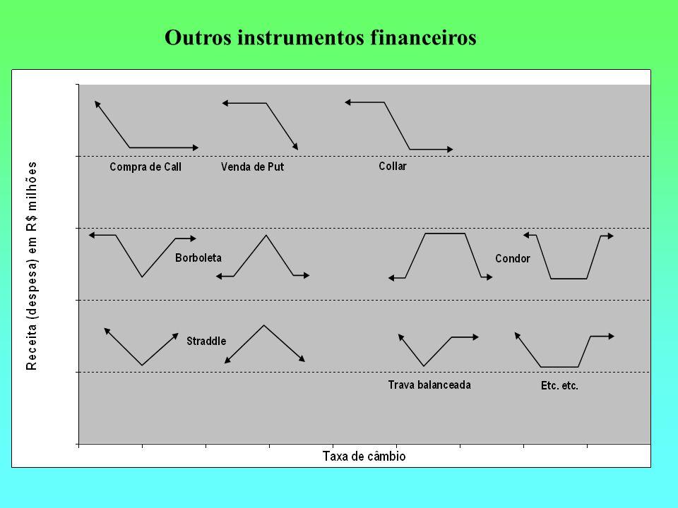 Outros instrumentos financeiros
