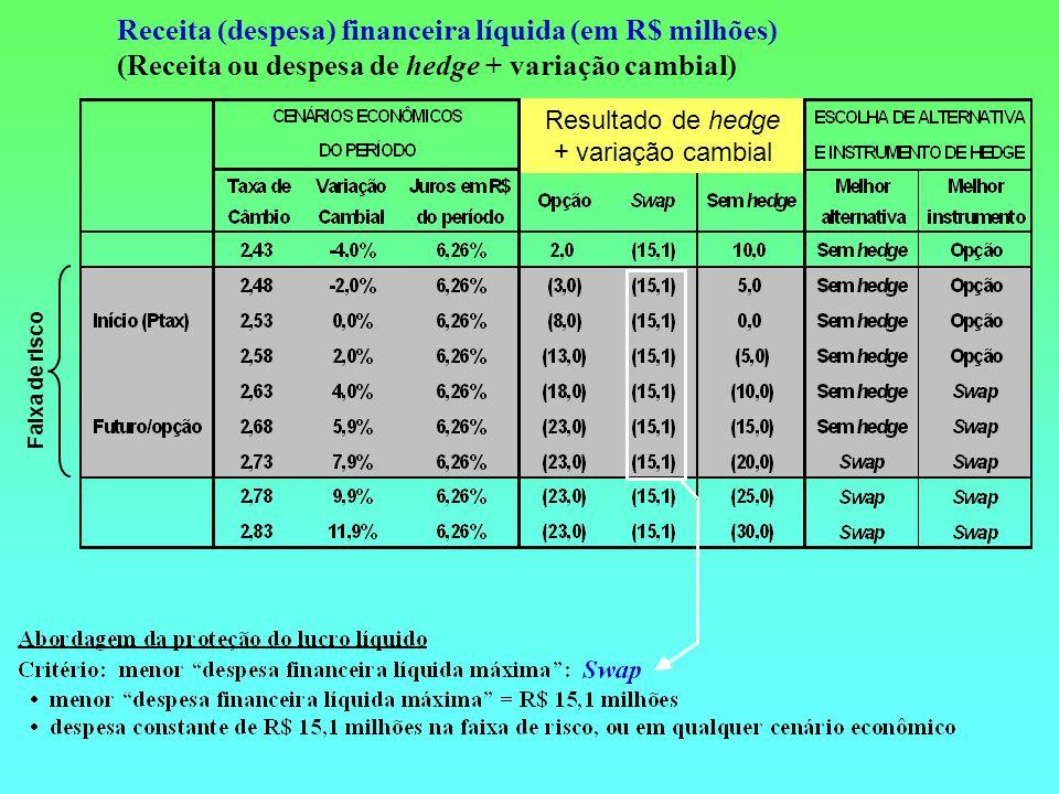 Receita (despesa) financeira líquida (em R$ milhões)