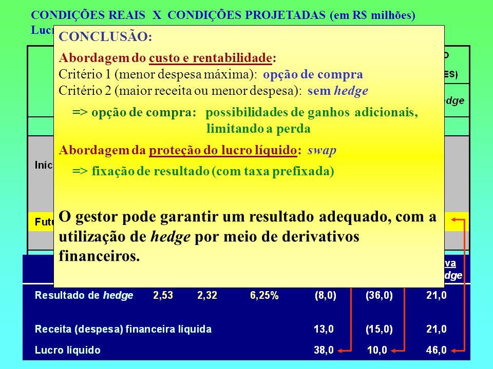 CONDIÇÕES REAIS X CONDIÇÕES PROJETADAS (em R$ milhões)