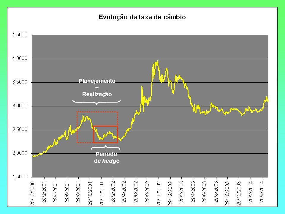 Planejamento ~ Realização Período de hedge