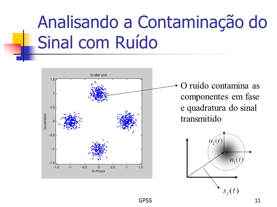 Analisando a Contaminação do Sinal com Ruído