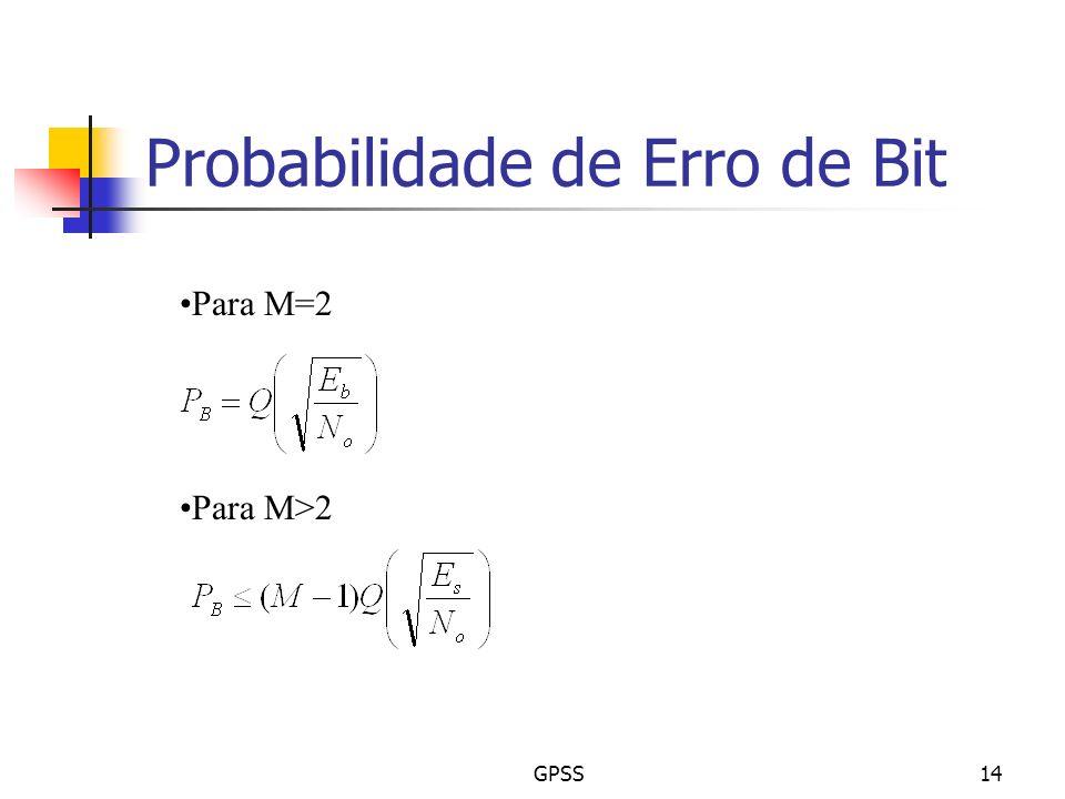 Probabilidade de Erro de Bit