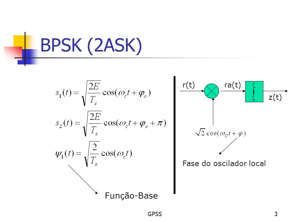 BPSK (2ASK) r(t) ra(t) z(t) Fase do oscilador local Função-Base GPSS