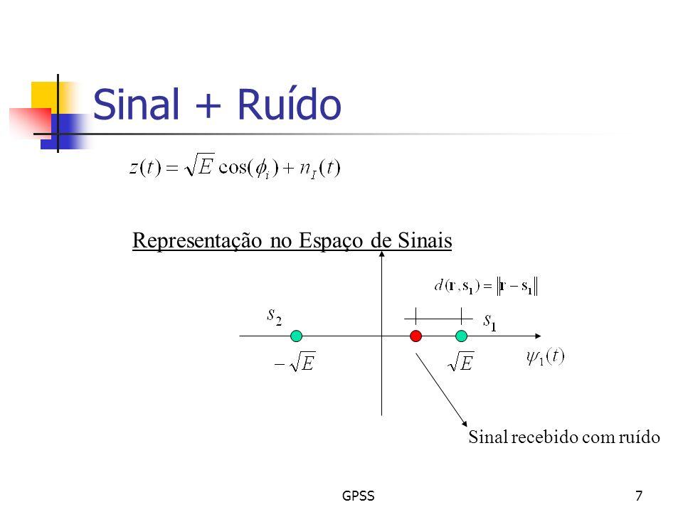 Sinal + Ruído Representação no Espaço de Sinais