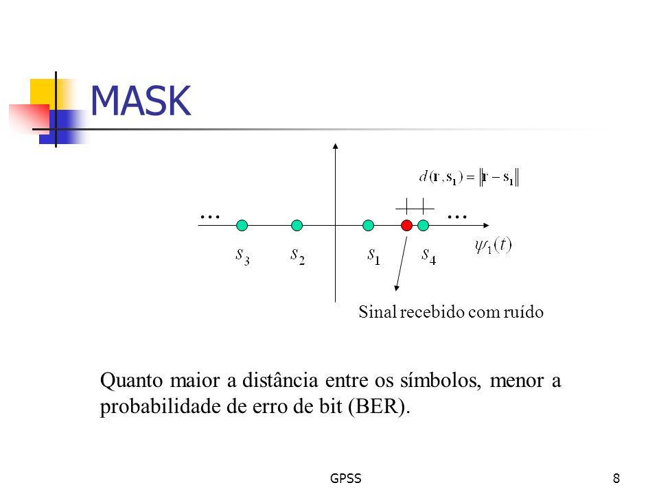 MASK Sinal recebido com ruído. ... Quanto maior a distância entre os símbolos, menor a probabilidade de erro de bit (BER).
