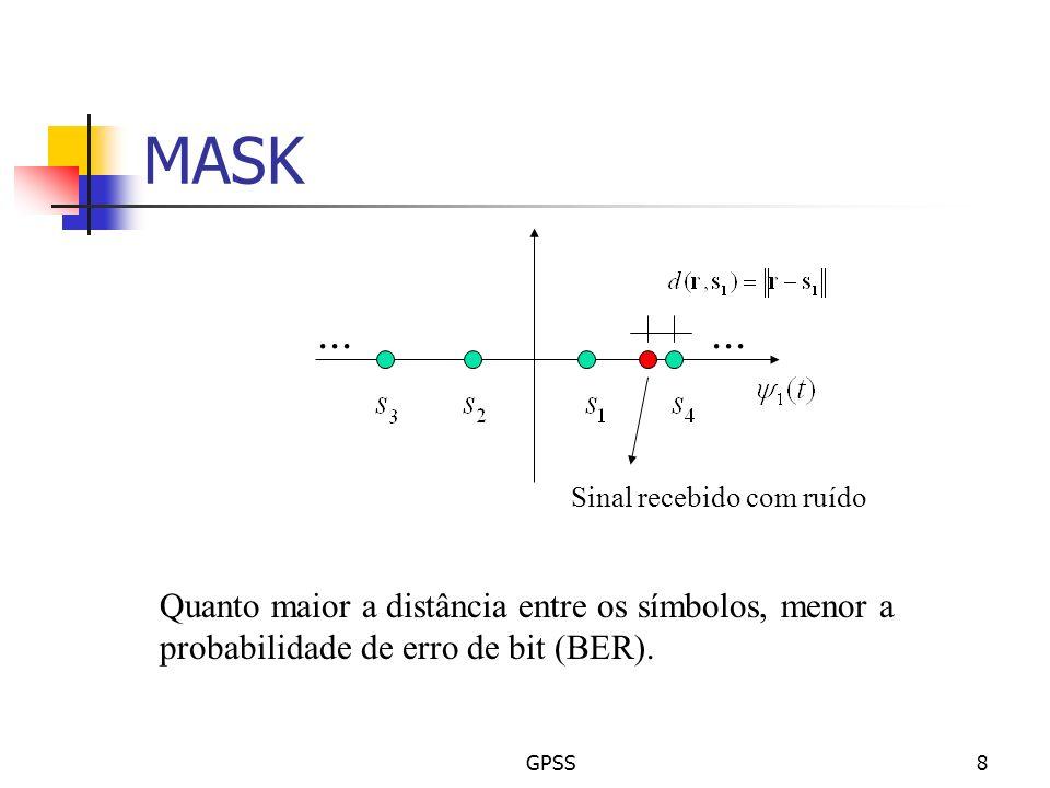 MASKSinal recebido com ruído. ... Quanto maior a distância entre os símbolos, menor a probabilidade de erro de bit (BER).