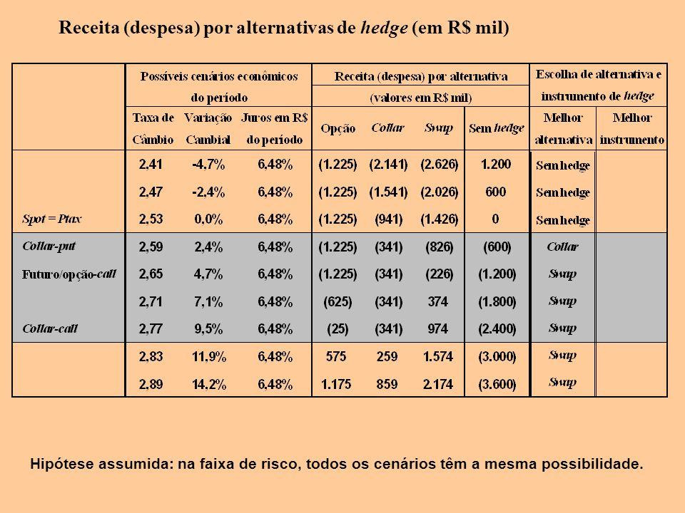 Receita (despesa) por alternativas de hedge (em R$ mil)