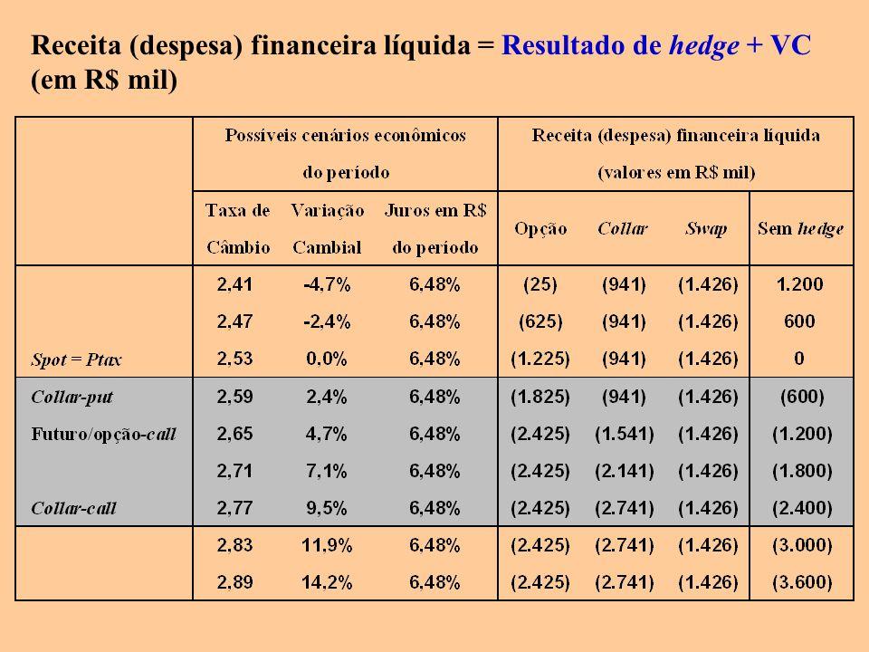 Receita (despesa) financeira líquida = Resultado de hedge + VC