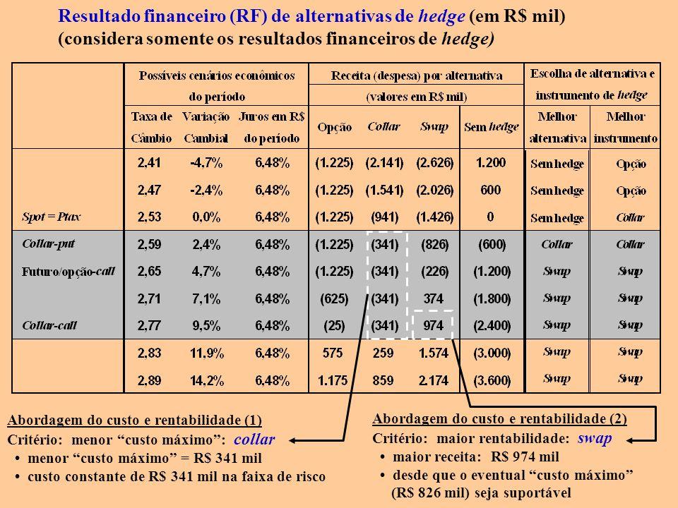 Resultado financeiro (RF) de alternativas de hedge (em R$ mil)
