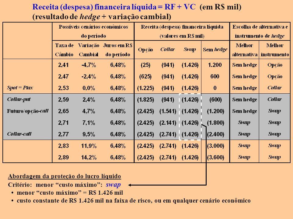 Receita (despesa) financeira líquida = RF + VC (em R$ mil)