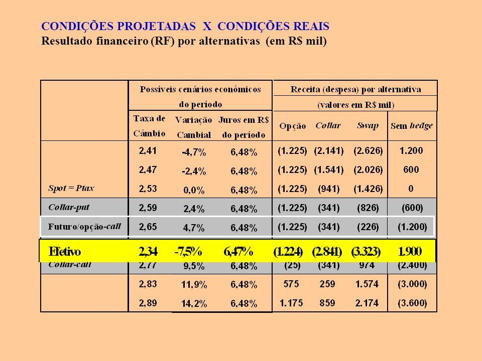 CONDIÇÕES PROJETADAS X CONDIÇÕES REAIS