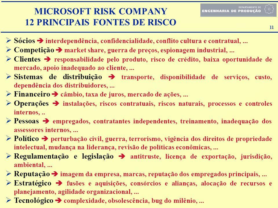MICROSOFT RISK COMPANY 12 PRINCIPAIS FONTES DE RISCO