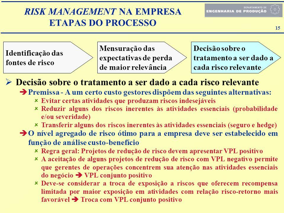 RISK MANAGEMENT NA EMPRESA ETAPAS DO PROCESSO