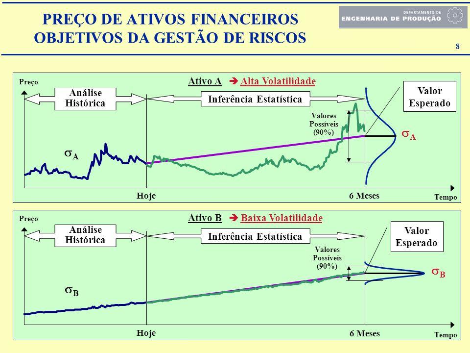 PREÇO DE ATIVOS FINANCEIROS OBJETIVOS DA GESTÃO DE RISCOS