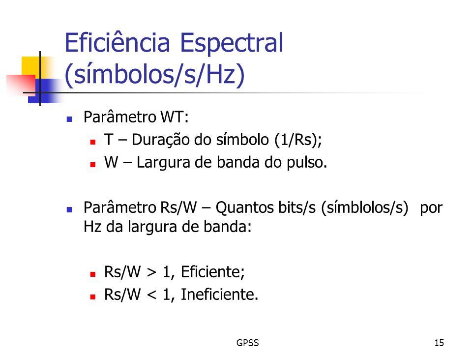 Eficiência Espectral (símbolos/s/Hz)