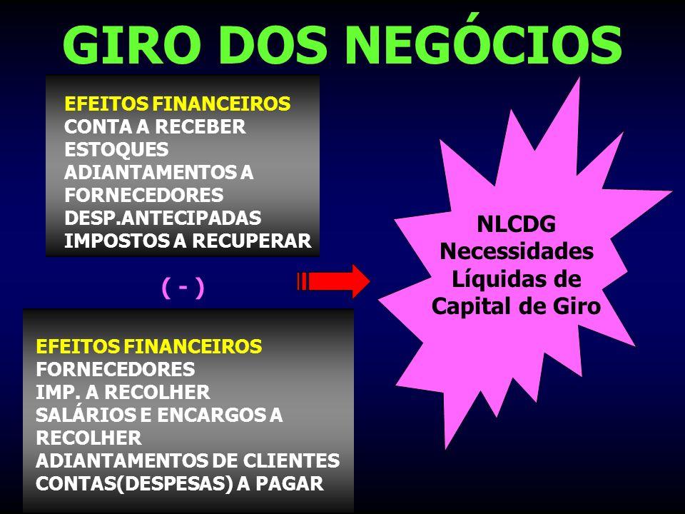 NLCDG Necessidades Líquidas de Capital de Giro