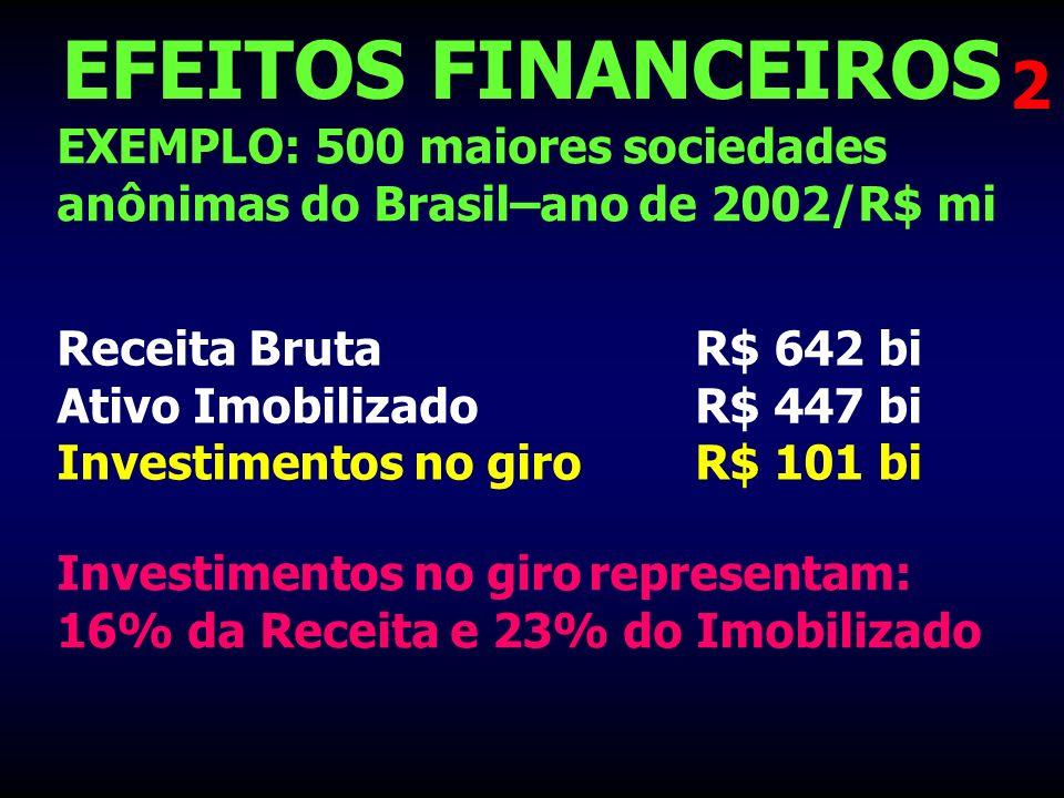 EFEITOS FINANCEIROS 2. EXEMPLO: 500 maiores sociedades anônimas do Brasil–ano de 2002/R$ mi.