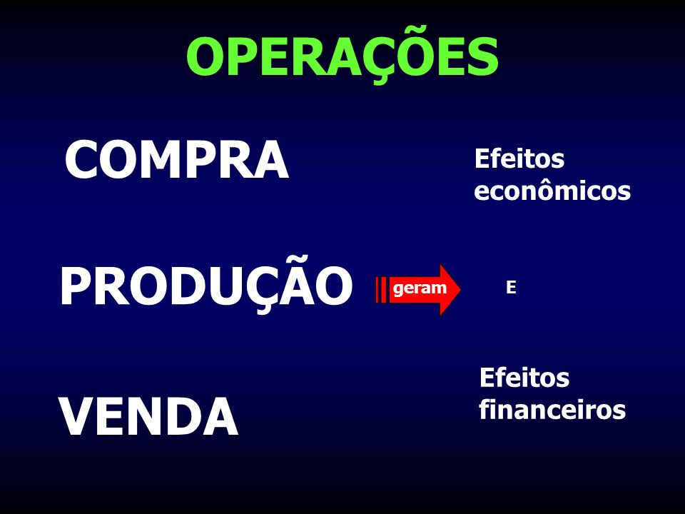 OPERAÇÕES COMPRA PRODUÇÃO VENDA Efeitos econômicos Efeitos financeiros