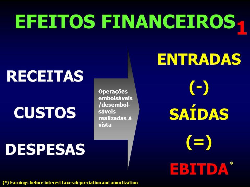 EFEITOS FINANCEIROS 1 ENTRADAS (-) RECEITAS SAÍDAS CUSTOS (=) DESPESAS