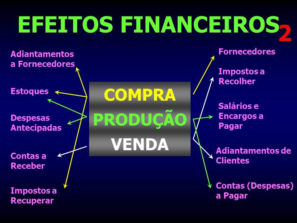 EFEITOS FINANCEIROS 2 COMPRA PRODUÇÃO VENDA Fornecedores