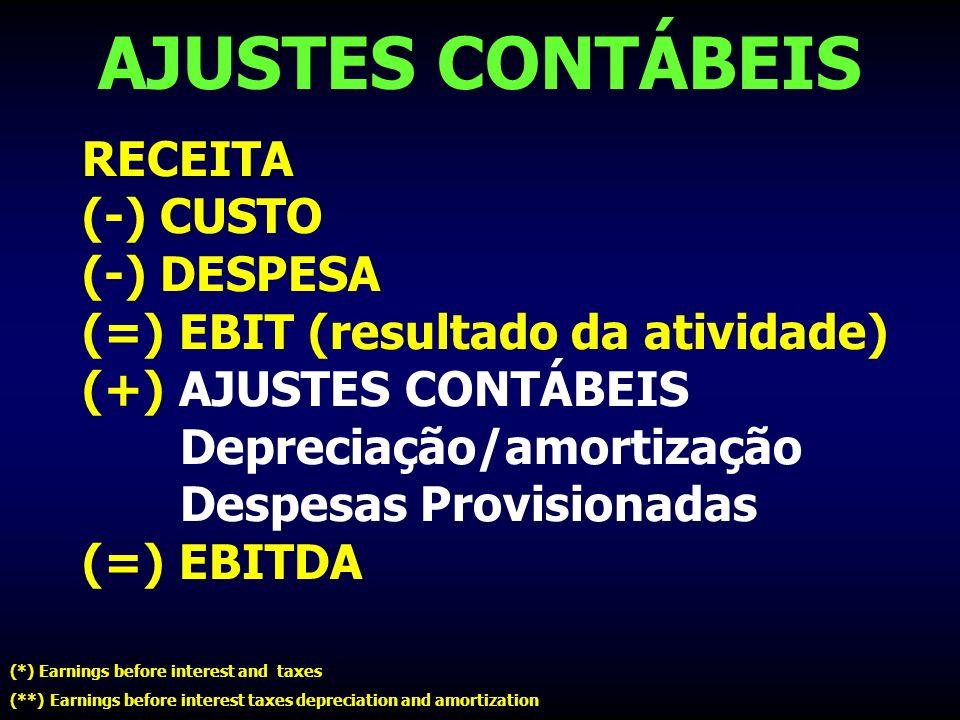 AJUSTES CONTÁBEIS RECEITA (-) CUSTO (-) DESPESA