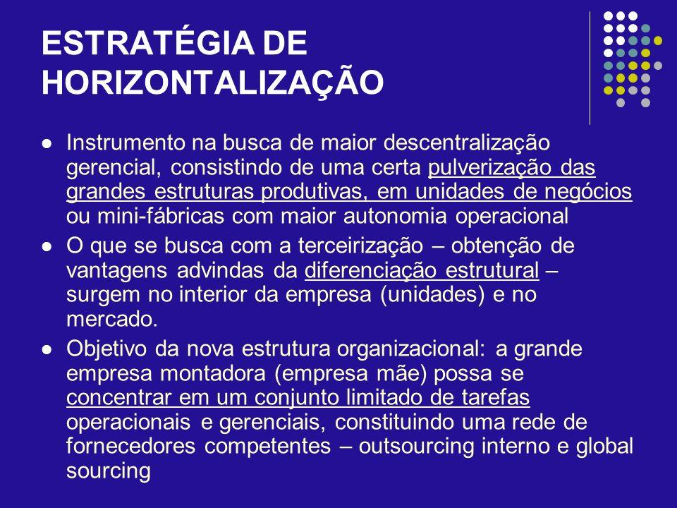 ESTRATÉGIA DE HORIZONTALIZAÇÃO