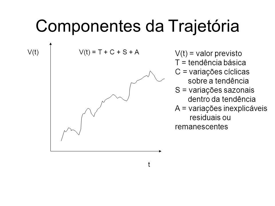 Componentes da Trajetória