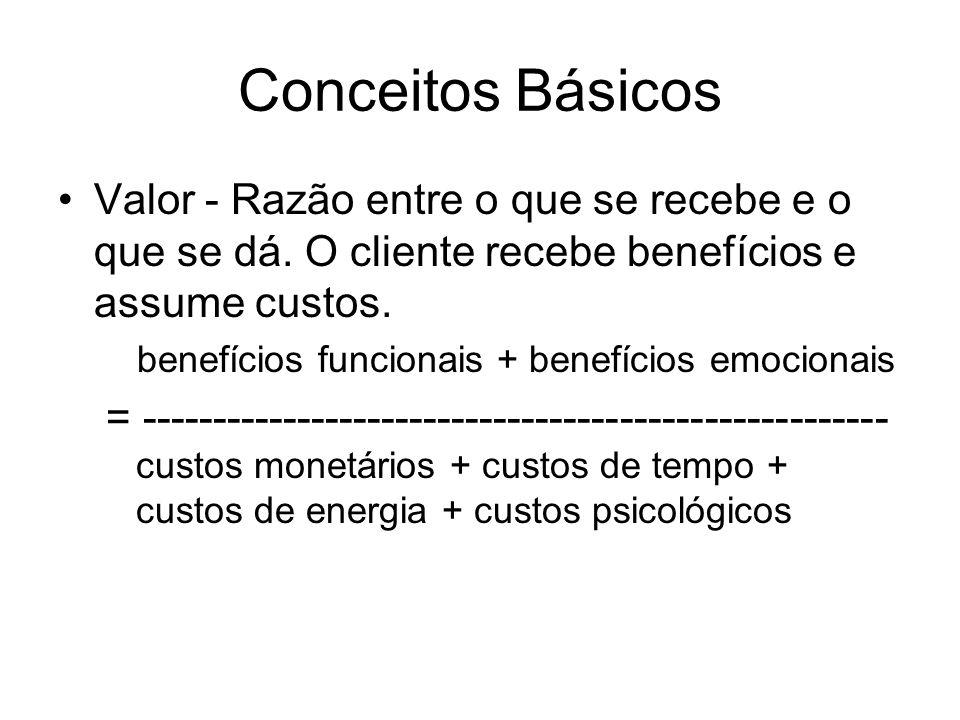 Conceitos Básicos Valor - Razão entre o que se recebe e o que se dá. O cliente recebe benefícios e assume custos.