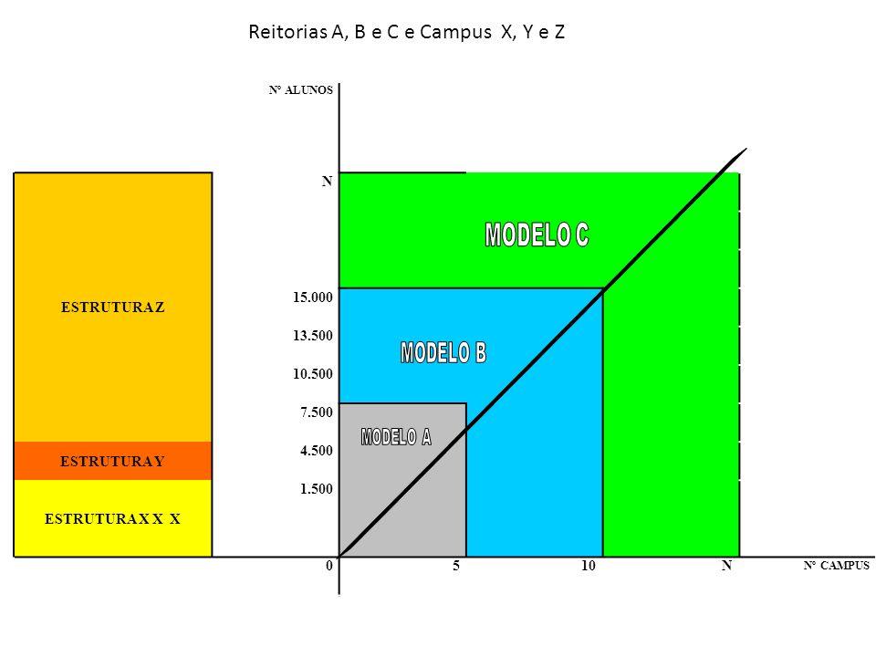 Reitorias A, B e C e Campus X, Y e Z