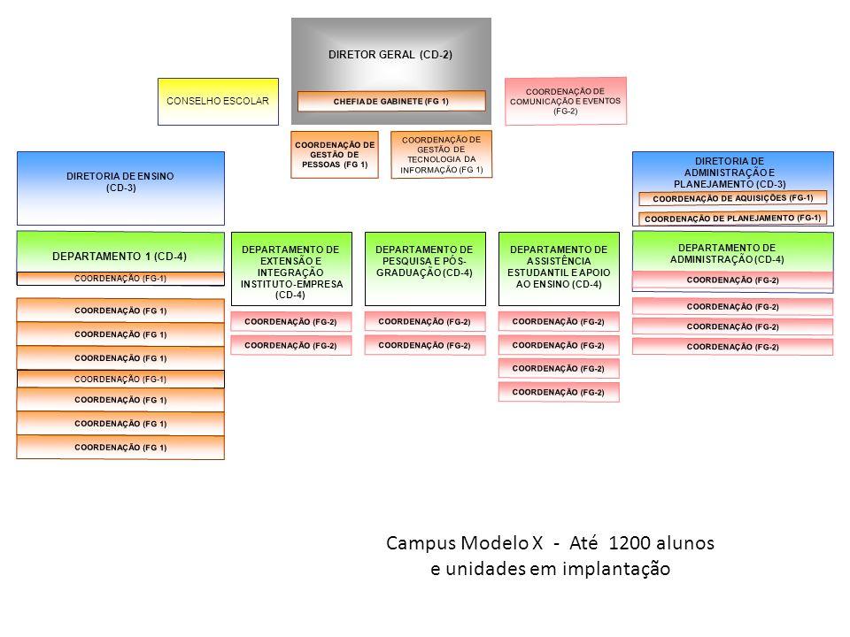 Campus Modelo X - Até 1200 alunos e unidades em implantação