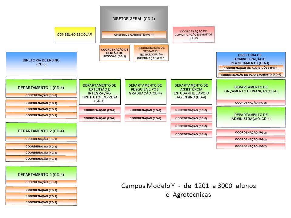 Campus Modelo Y - de 1201 a 3000 alunos e Agrotécnicas