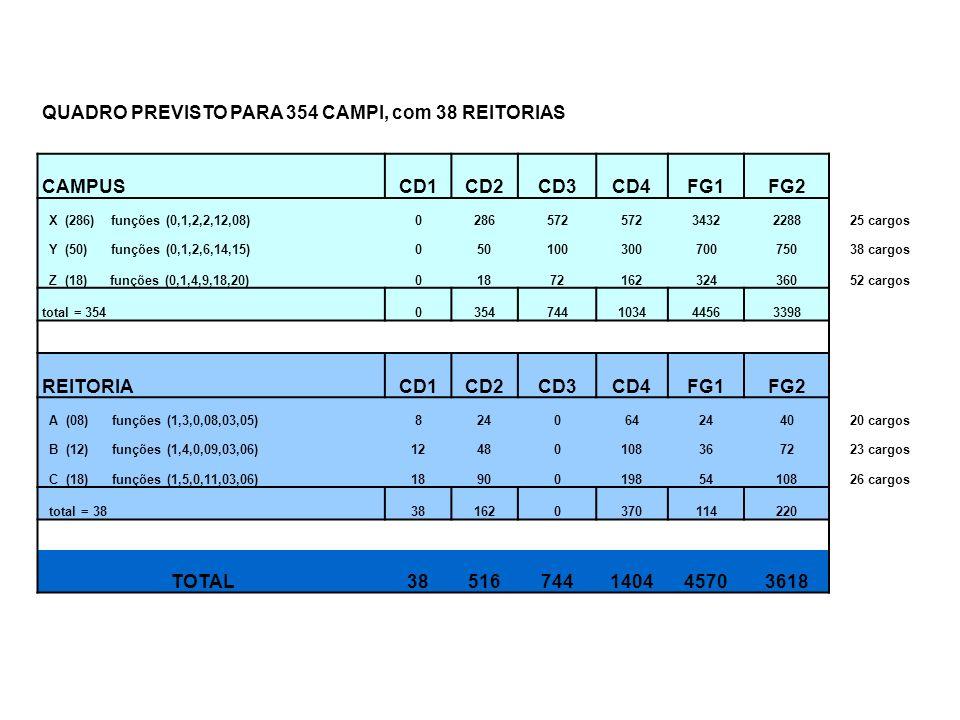 QUADRO PREVISTO PARA 354 CAMPI, com 38 REITORIAS