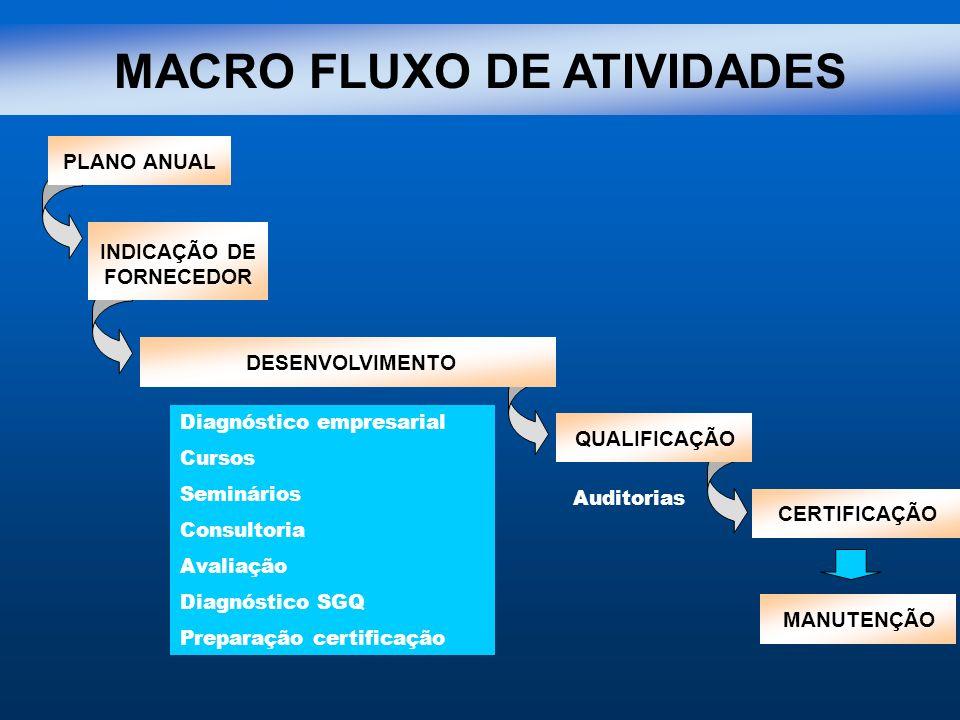 MACRO FLUXO DE ATIVIDADES