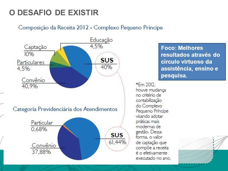O DESAFIO DE EXISTIR Foco: Melhores resultados através do círculo virtuoso da assistência, ensino e pesquisa.