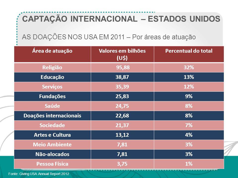 Valores em bilhões (U$) Doações internacionais