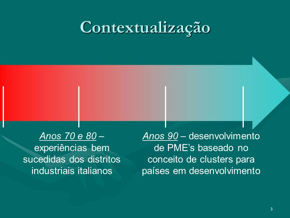 Contextualização Anos 70 e 80 –experiências bem sucedidas dos distritos industriais italianos.