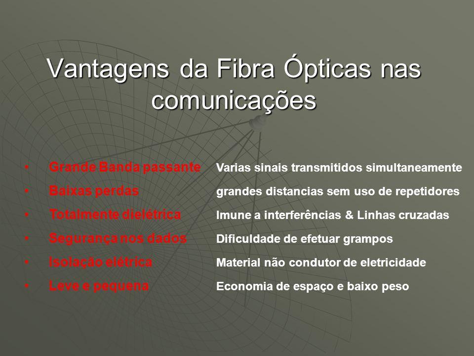 Vantagens da Fibra Ópticas nas comunicações