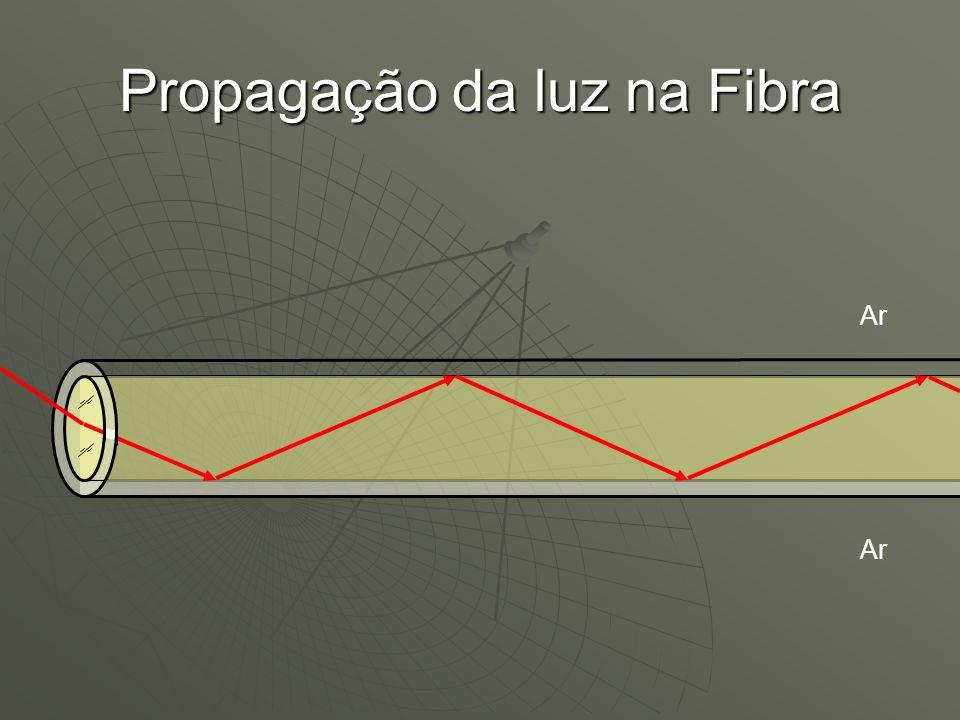 Propagação da luz na Fibra
