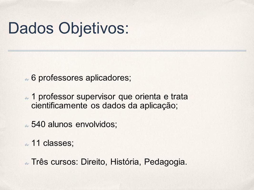 Dados Objetivos: 6 professores aplicadores;